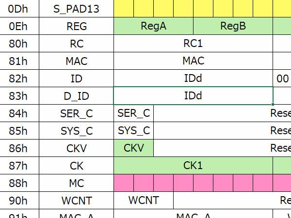 FeliCa Lite-Sエンコードフォーマットサンプル1