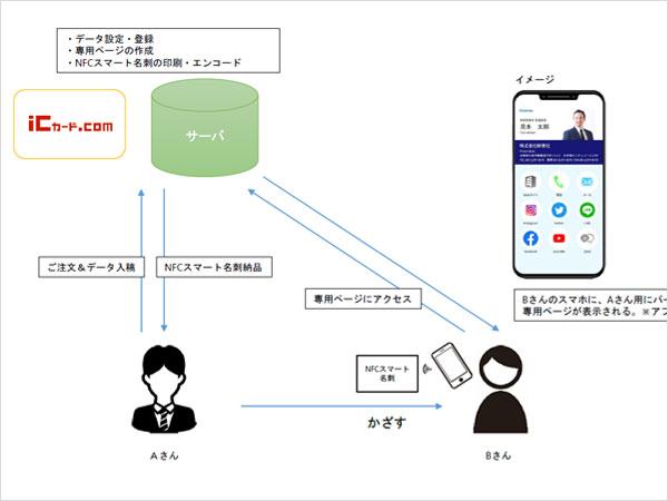 NFCスマート名刺イメージ