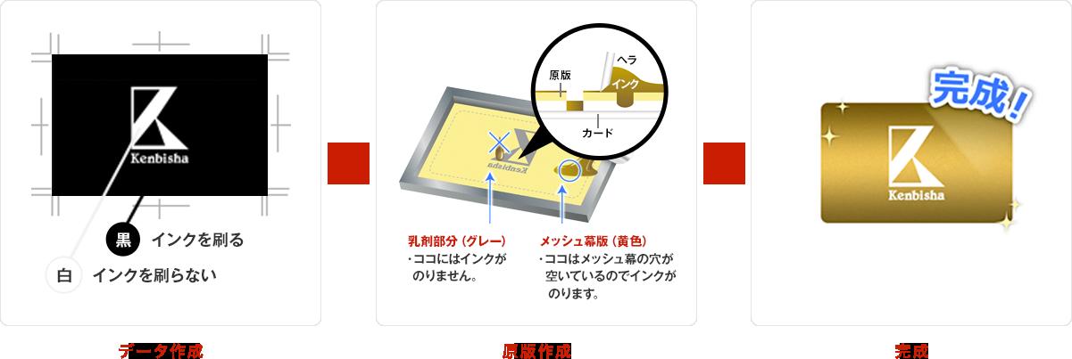 シルクスクリーン印刷の仕組み