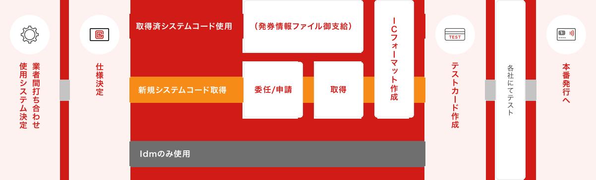 FeliCaカード発行の流れ 参考図